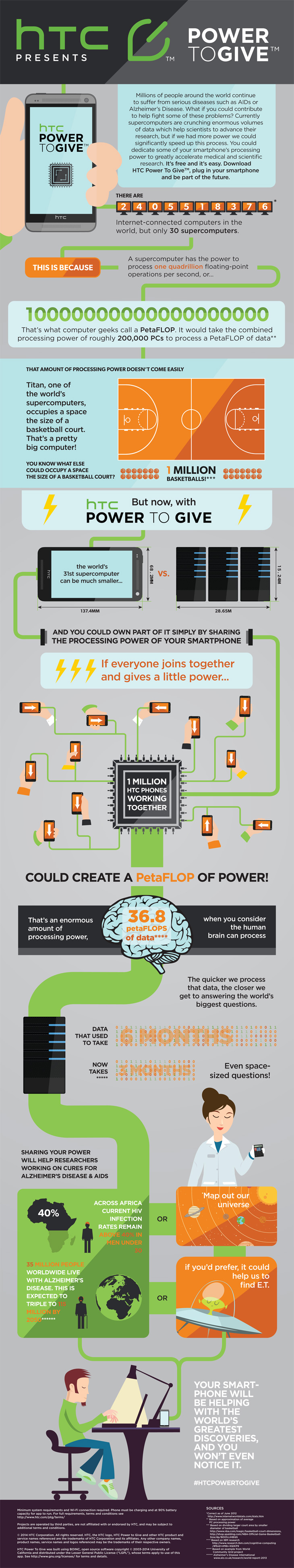 htc-power-to-give_infografik
