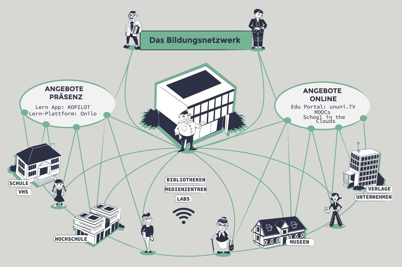 Das Bildungsnetzwerk der Zukunft... (C) Internet & Gesellschaft Collaboratory e.V.