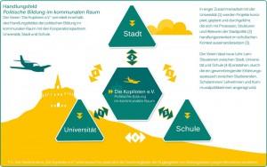 Die Kopiloten e.V. will junge Menschen für Nachhaltigkeit, Kommunalpolitik und Mitbestimmung in einer demokratischen Gesellschaft begeistern. (C) diekopiloten.de